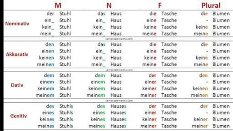 Pin by Kalaiselvi Arunkumar on German A2 | Periodic table