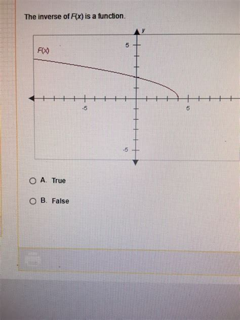 Solved: The Inverse Of F (x) Is A Function