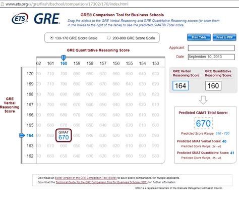 GRE English Vocabulary Scores: 5 Best Ways To Improve Them