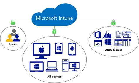 Microsoft Intune - Develop e-Learning Solutions