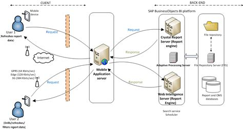 Architecture and Workflow Diagrams - Business Intelligence