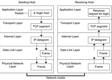 Chapter 1 Solaris TCP/IP Protocol Suite (Overview) (System