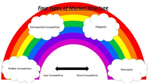 Four Types of Market Structure