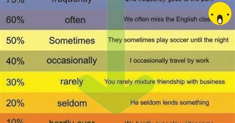 Adverbs of Frequency in English - ESL Buzz