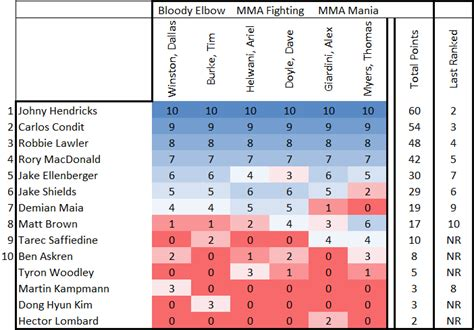 SB Nation MMA Rankings - Welterweight - Bloody Elbow