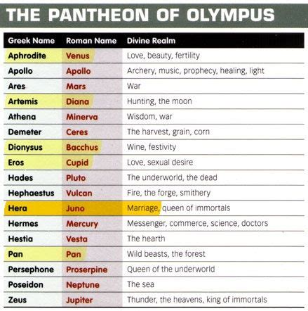 Greek and Roman Mythology chart | Middle School History