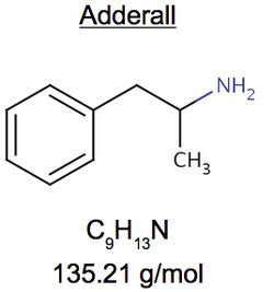 Comparison to similar drugs - Adderall